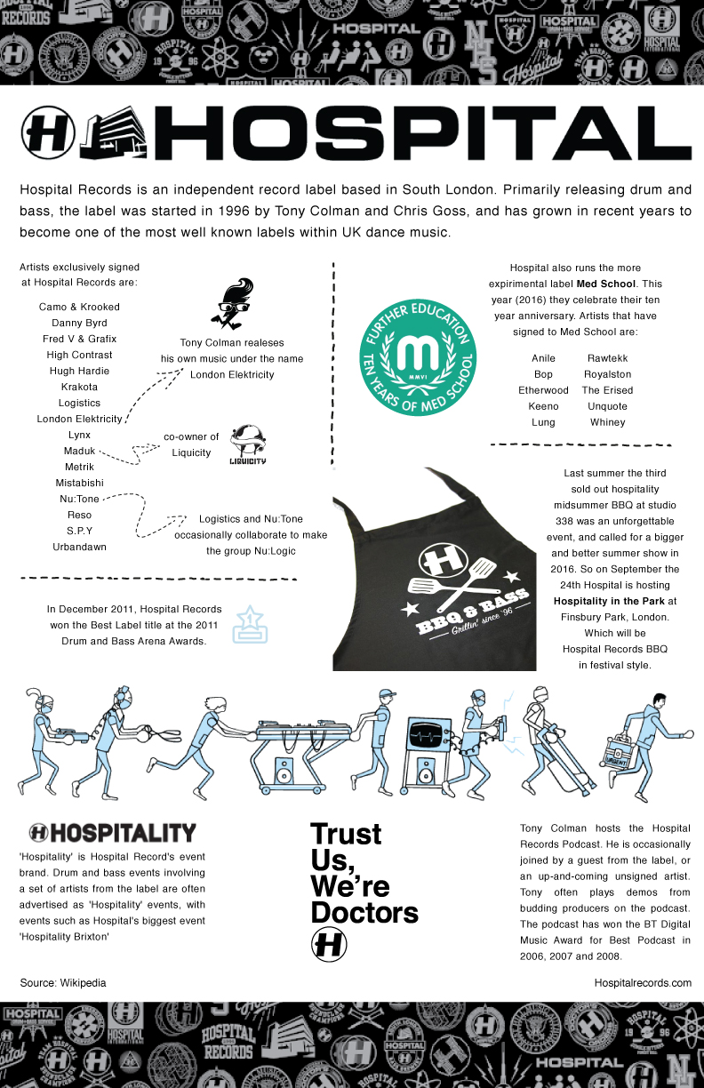 Infographic-Hospital